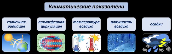 Климатические показатели.png