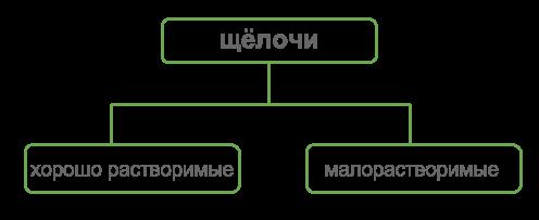щёлочи (2).png