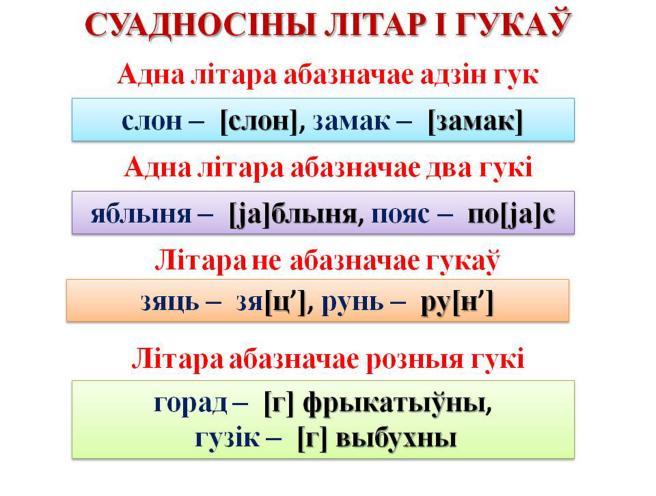 Нормы вымаулення галосных у беларускай мове